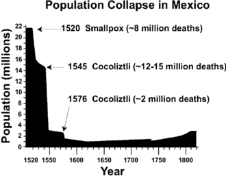 PopulationMexique